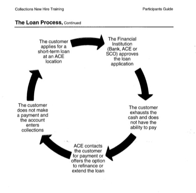 Loan Process - banking