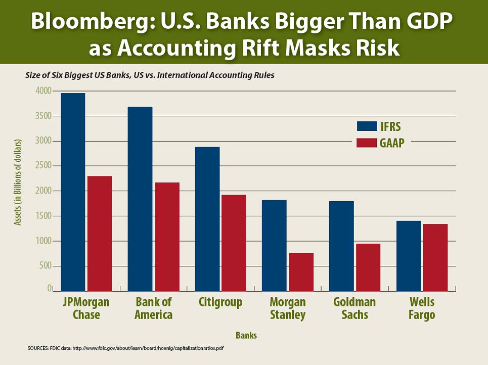 Banks Bigger than GDP Chart