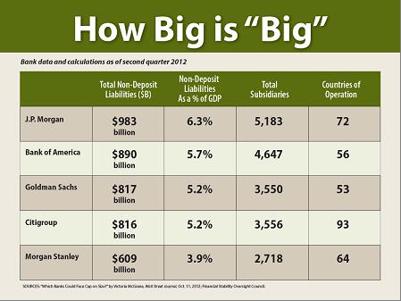 Banks - How Big Is Big Chart